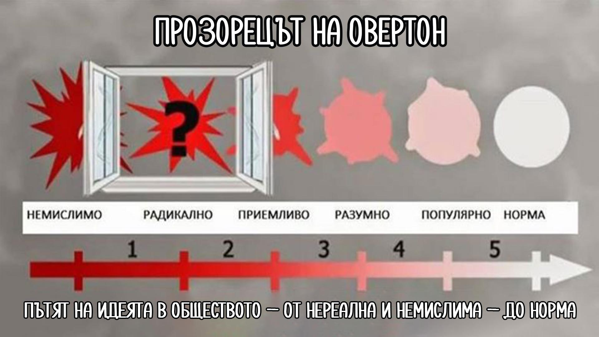 """""""Прозорецът на Овертон"""" или методът, по който ни манипулират"""